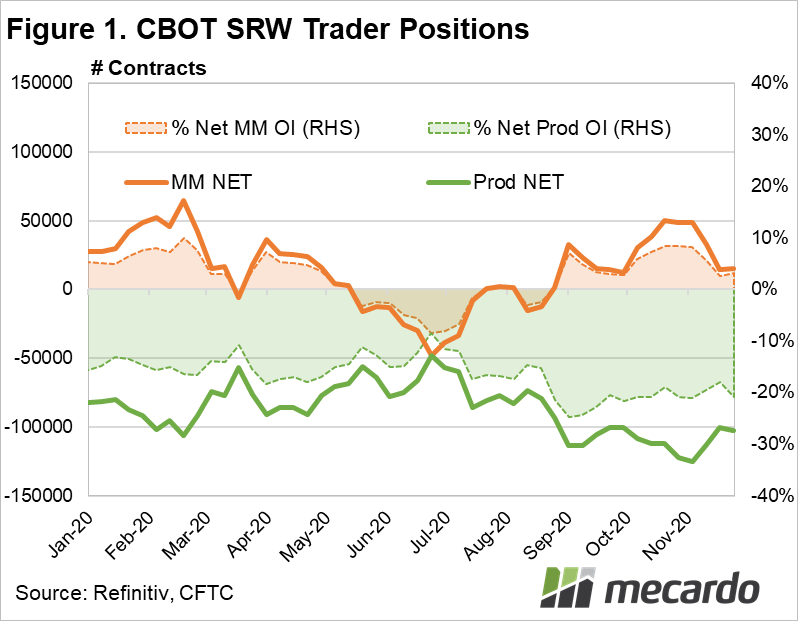 CBOT SRW Trader Positions