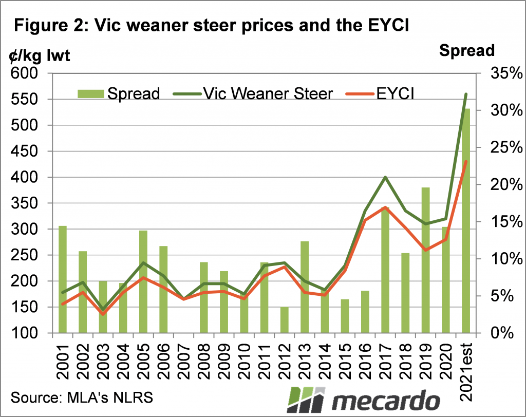 Vic weaner steer prices & the EYCI