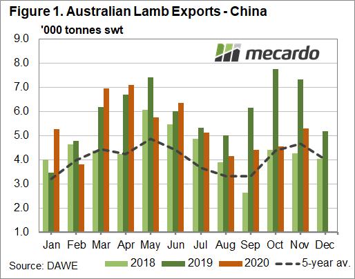 Australian lamb exports - China