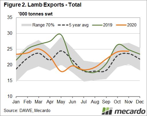Lamb exports - Total