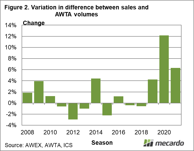Variation in difference between sales and AWTA volumes