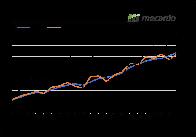 World soybean stocks to use