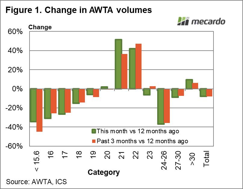 Change in AWTA volumes