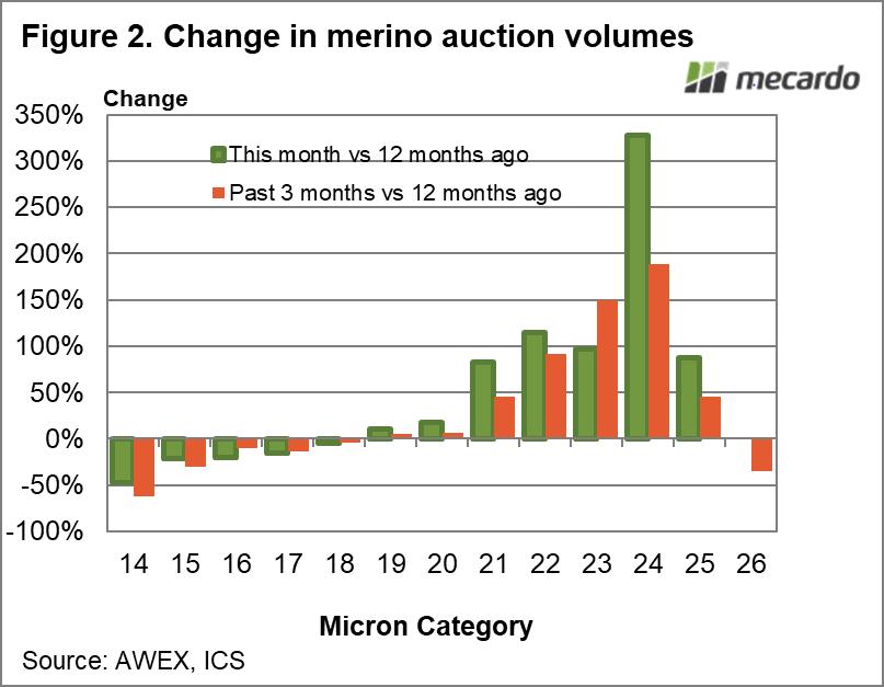 Change in Merino auction volumes