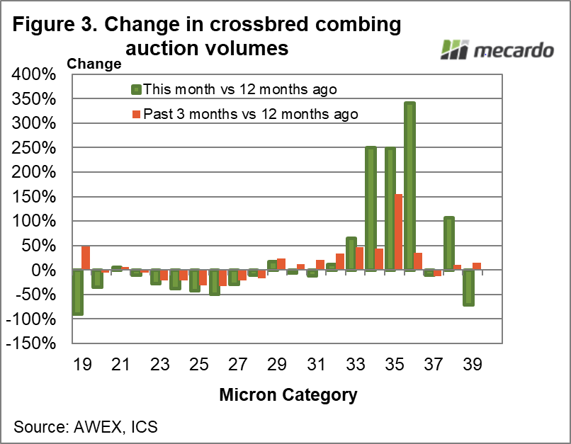 Change in crossbred combing auction volumes