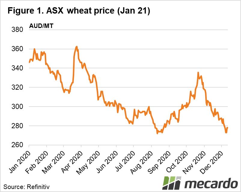 ASX wheat price (Jan 21)
