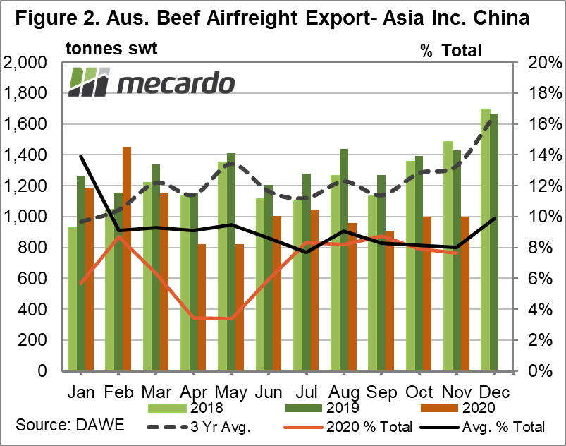 Australian beef airfreight to asia