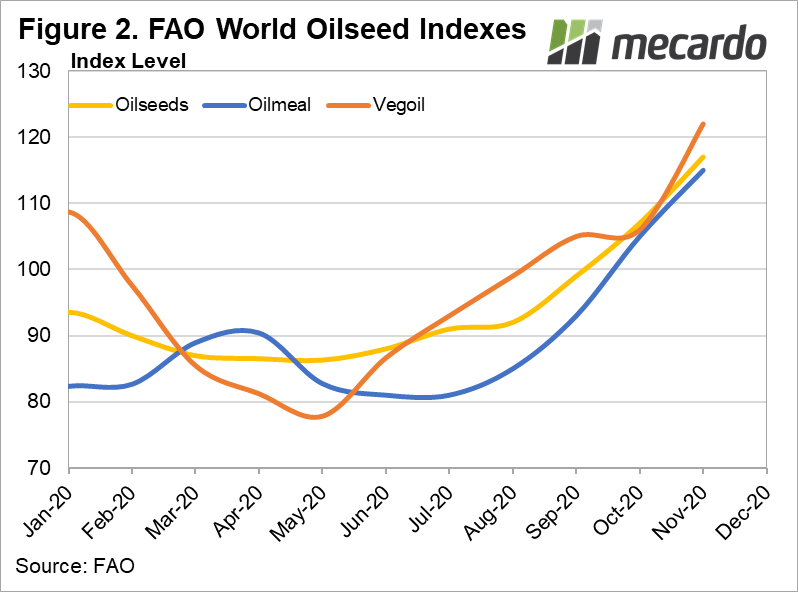 FAO World Oilseed Indexes