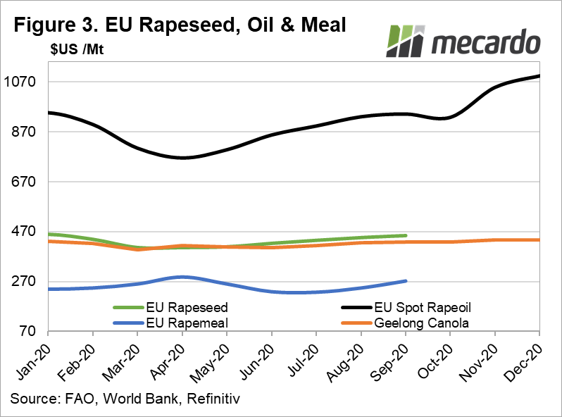 EU Rapeseed, Oil & Meal