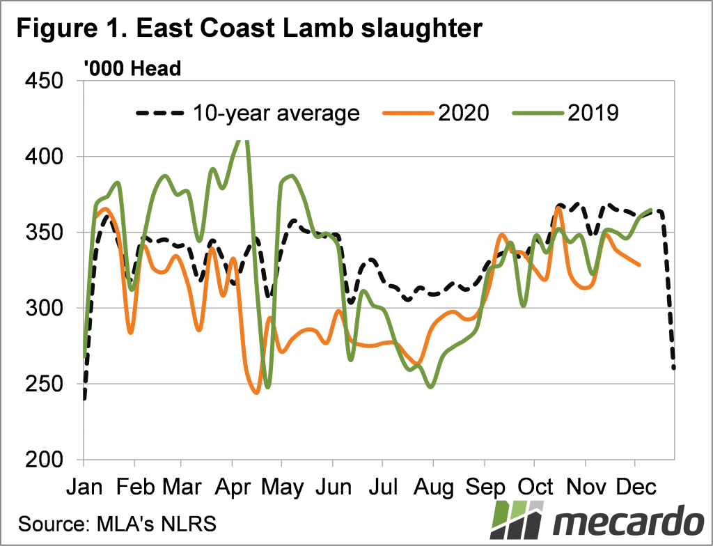 East Coast Lamb Slaughter