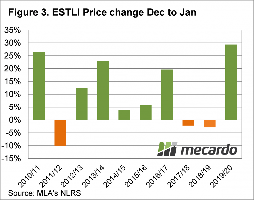 ESTLI Price change Dec to Jan