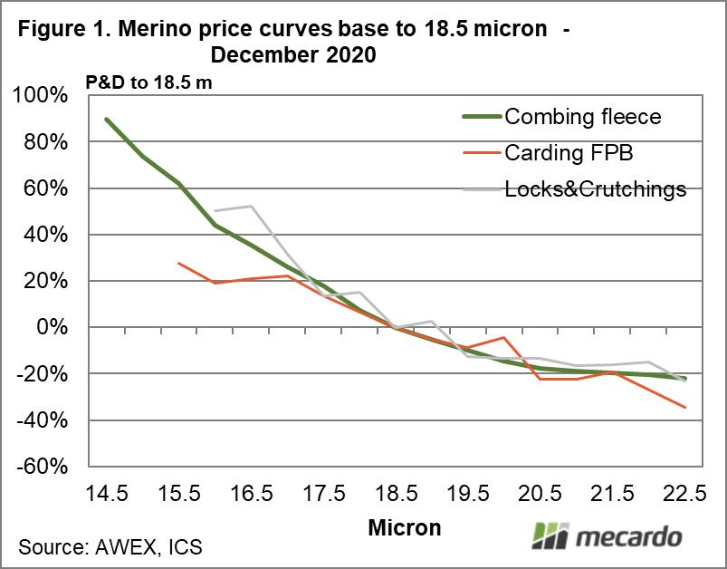 Merino price curves base to 18.5 micron December 2020