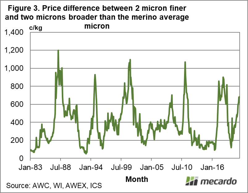 Price difference between 2 micron finer and two microns broader than the merino average micron