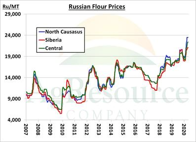 Russian flour prices