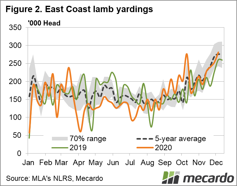 East Coast lamb yardings