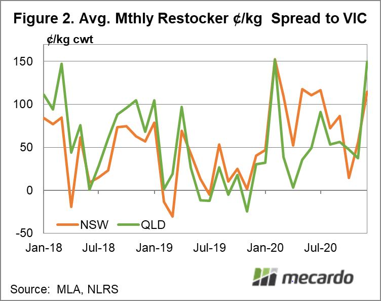 Avg. Monthly restocker ¢/kg spread to VIC