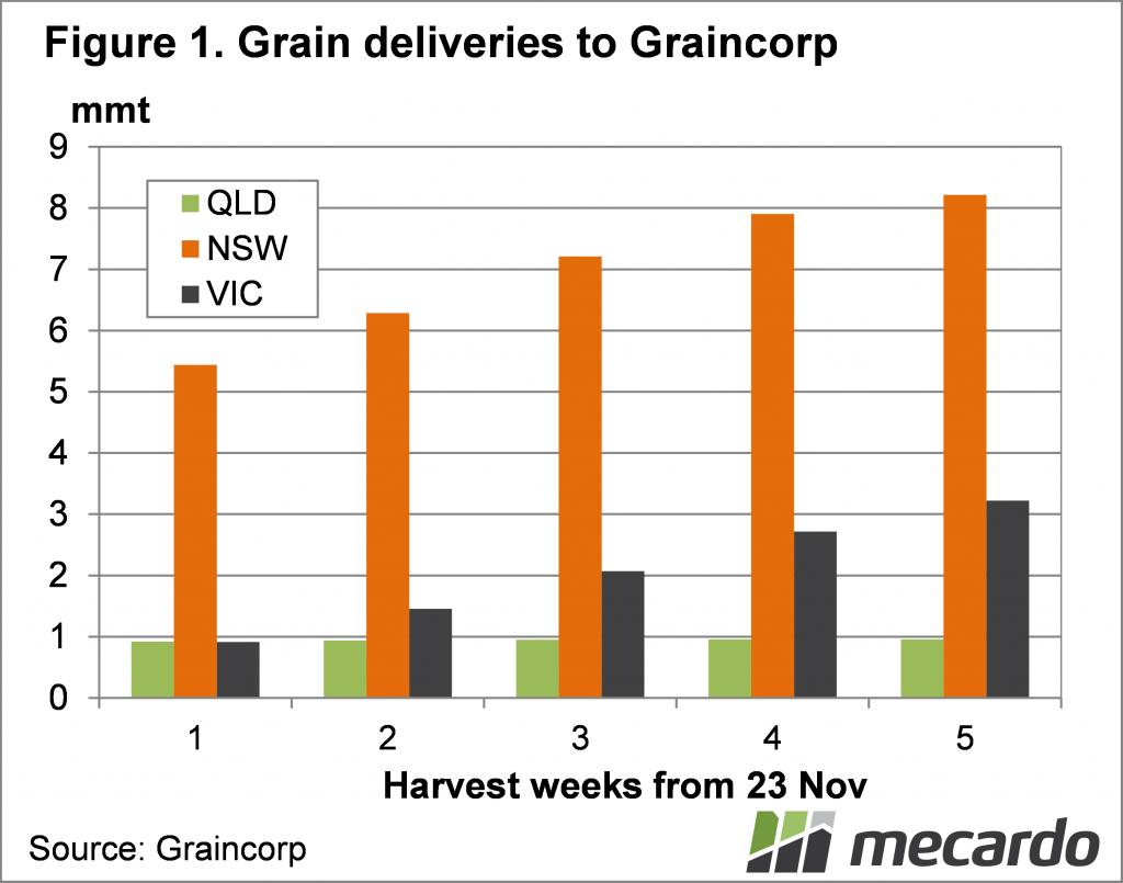 Grain deliveries to GrainCorp