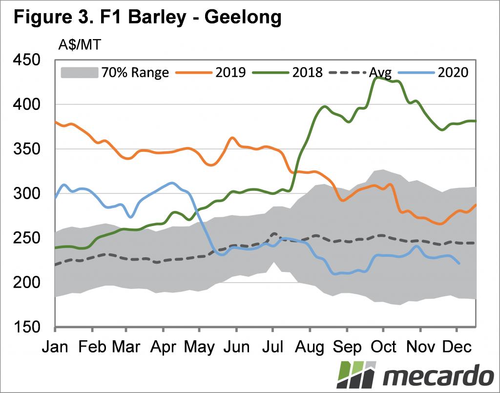 F1 Barley - Geelong