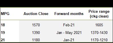 Recent wool forward trades (December)