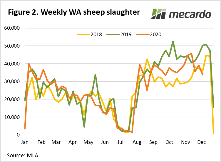 Weekly WA sheep slaughter