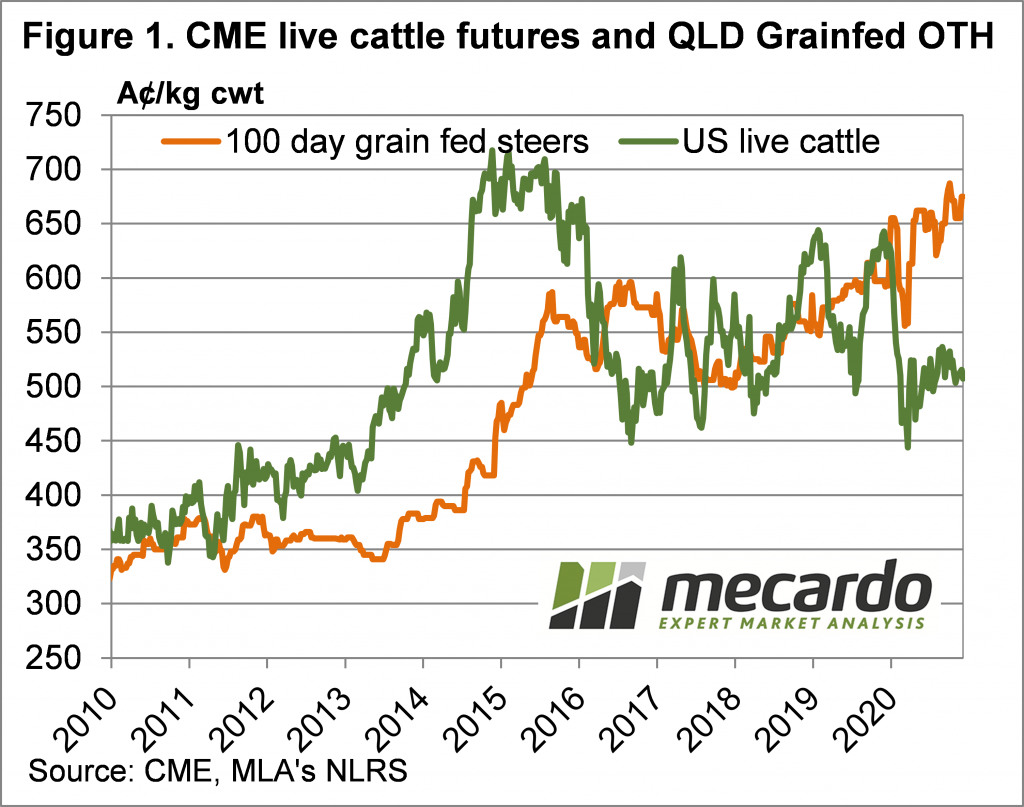 CME live cattle futures & QLD Grainfed OTH