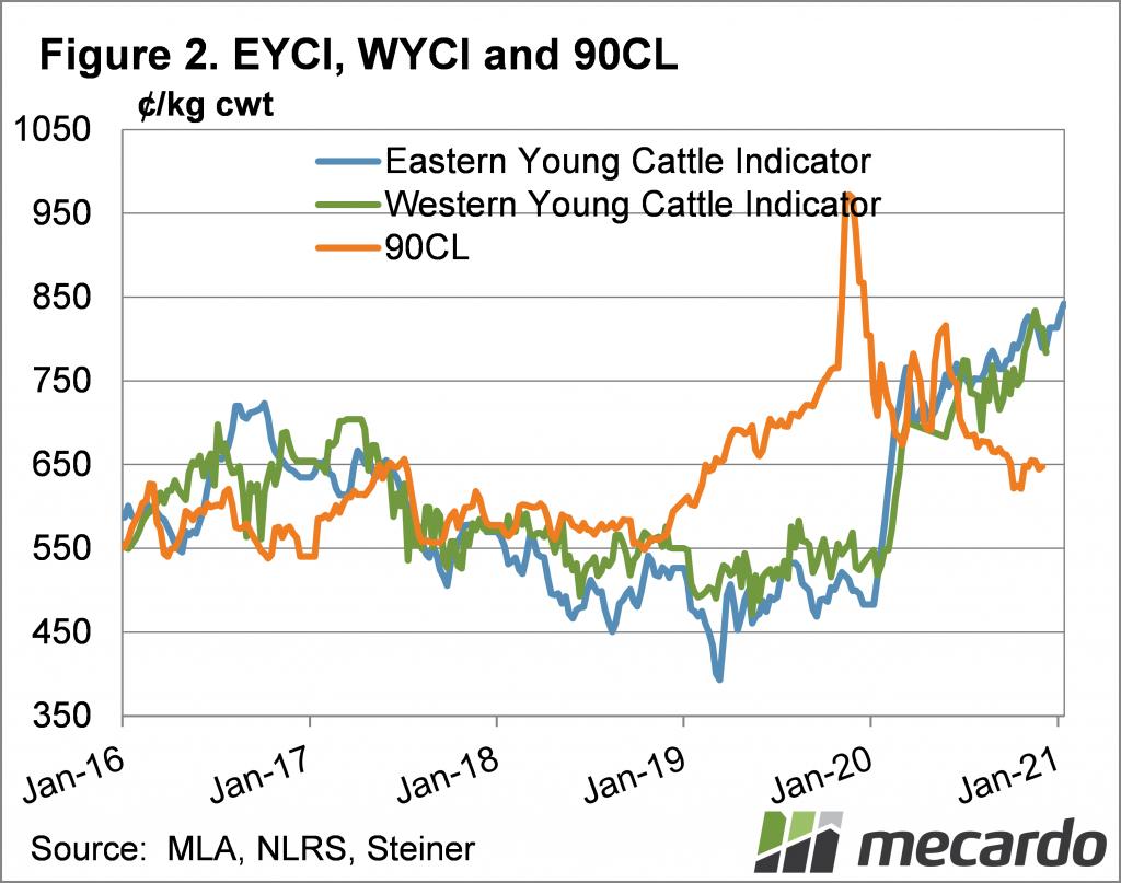 EYCI, WYCI & 90CL