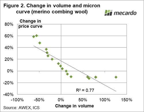 Change in volume & micron curve (merino combing wool)