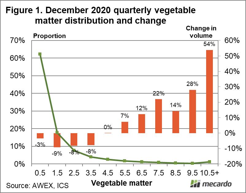 December 2020 quarterly vegetable matter distribution & change