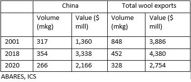 Total wool exports V exports to China