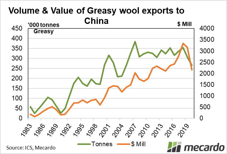 Volume & Value of greasy wool exports to China