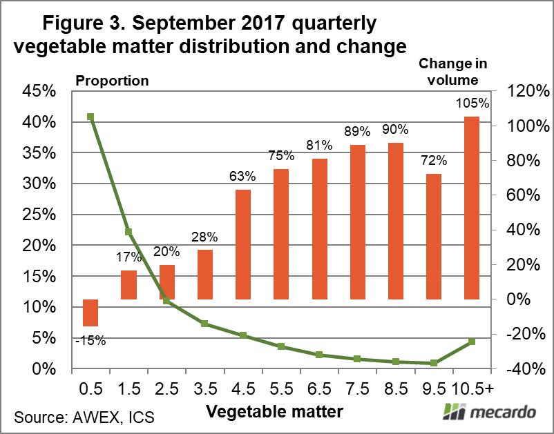 September 2017 quarterly vegetable matter distribution & change