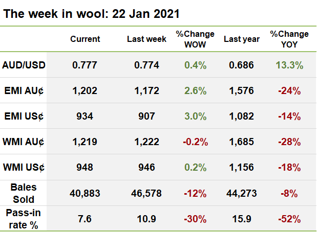 The week in wool