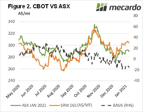 CBOT vs ASX