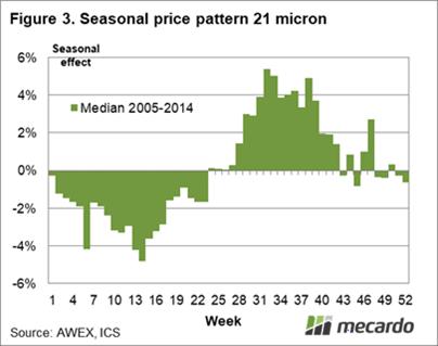 Seasonal price pattern 21 micron 2005-2014