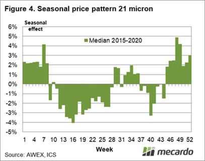 Seasonal price pattern 21 micron 2015-2020