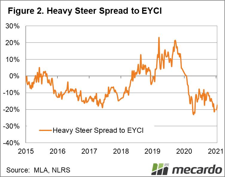 Heavy steer spread to EYCI
