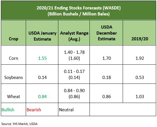2020/21 Ending Stocks Forecasts (WASDE) (Billion Bushels / Million Bales)