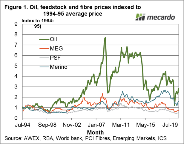Oil, feedstock & fibre prices indexed to 1994-95