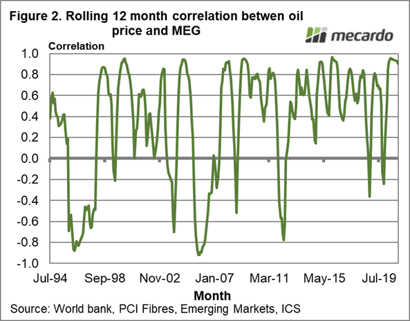 Rolling 12 month correlation between oil price and MEG