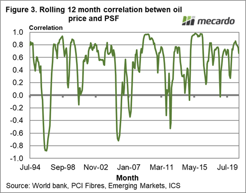 Rolling 12 month correlation between oil price & PSF