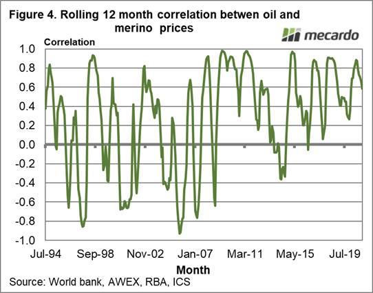 Rolling 12 month correlation between oil & merino prices