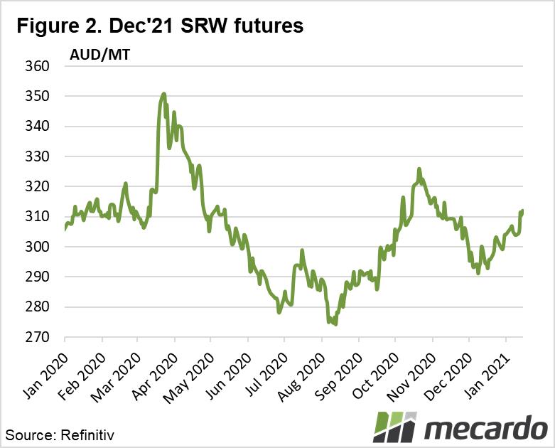 Dec 21 SRW futures