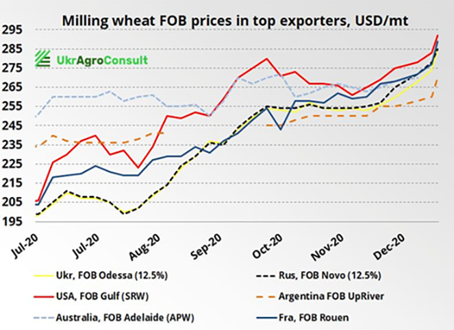 Milling wheat FOB prices in top exporters. USD/mt
