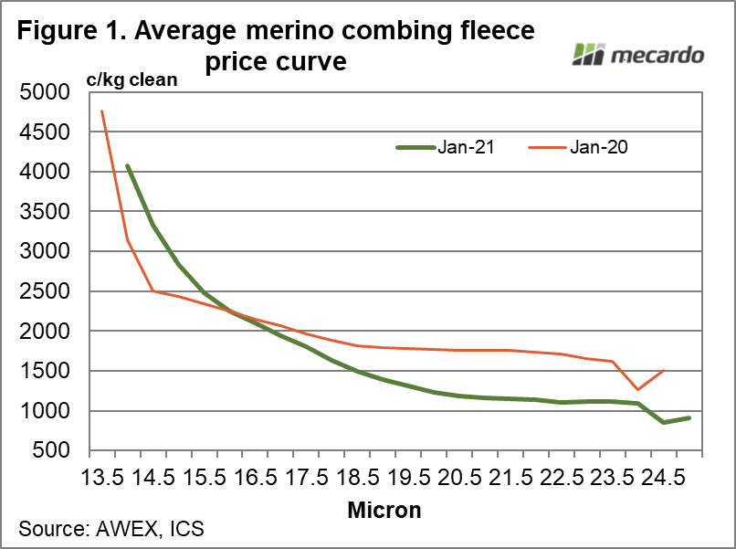 Average merino combing fleece price curve