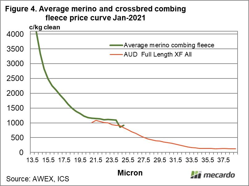 Average merino & crossbred combin fleece price curve Jan 2021