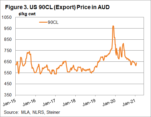 US 90CL export price in AUD