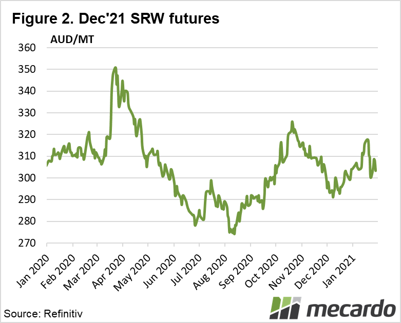 Dec '21 SRW Futures
