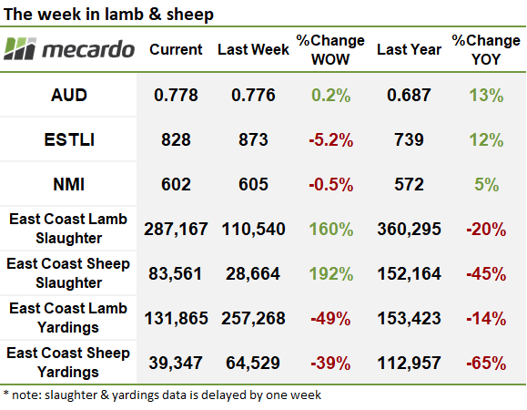 2021 01 15 the week in lamb and sheep