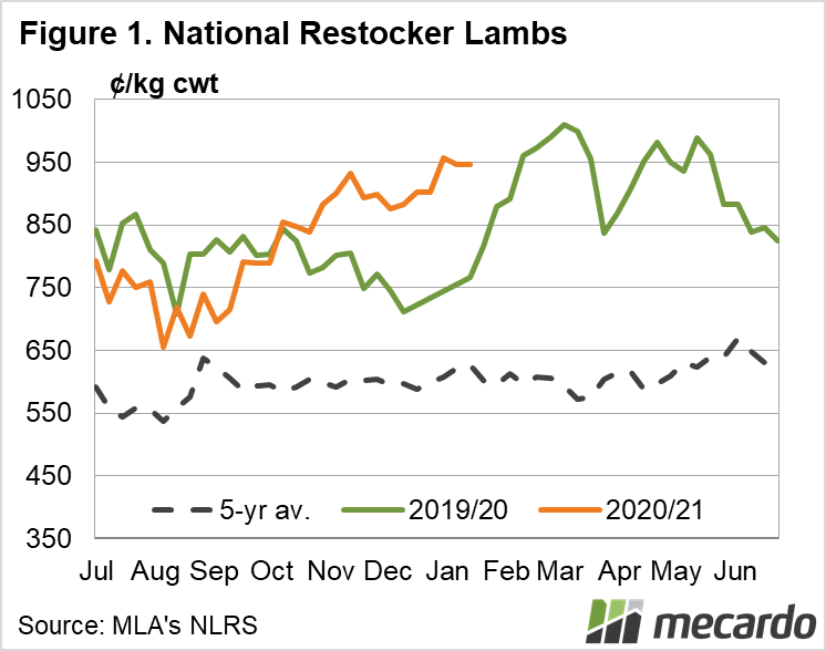 National Restocker Lamb Indicator 19-01-2021