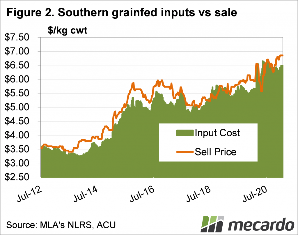 Southern grainfed inputs vs sale